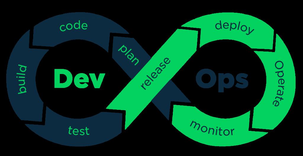 devops-development-sviluppo-software