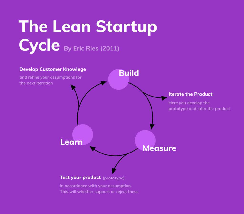 """Lean Startup batte """"vecchia scuola"""" 6-0"""